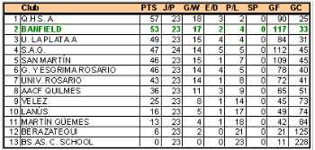Tabla hockey masculino